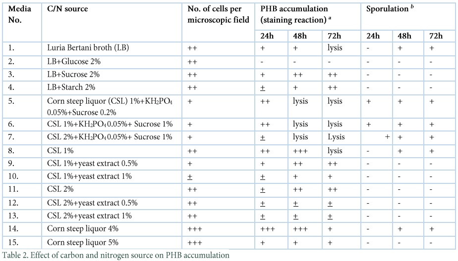 Selection of potent bacterial strain for over-production of PHB by