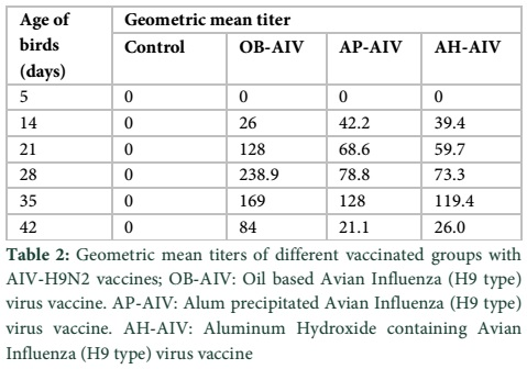 table of hlb values