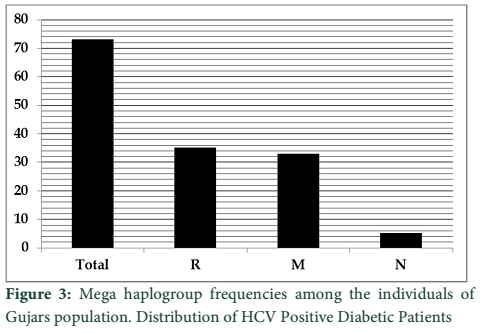 Mitochondrial genetic characterization of Gujar population
