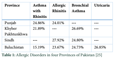 Awareness of Asthma Genetics in Pakistan: A Review with Some