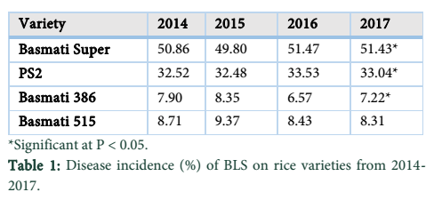 Comparative analysis of leaf spot disease in Rice Belt of